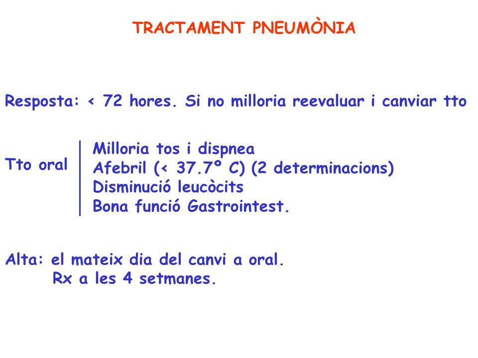 TRACTAMENT PNEUMÒNIA Resposta: < 72 hores. Si no milloria reevaluar i canviar tto Tto oral Milloria tos i dispnea Afebril (< 37.7º C) (2 determinacion