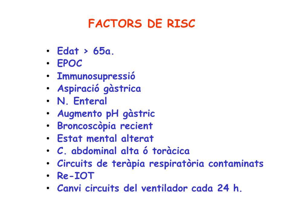 FACTORS DE RISC Edat > 65a. EPOC Immunosupressió Aspiració gàstrica N. Enteral Augmento pH gàstric Broncoscòpia recient Estat mental alterat C. abdomi