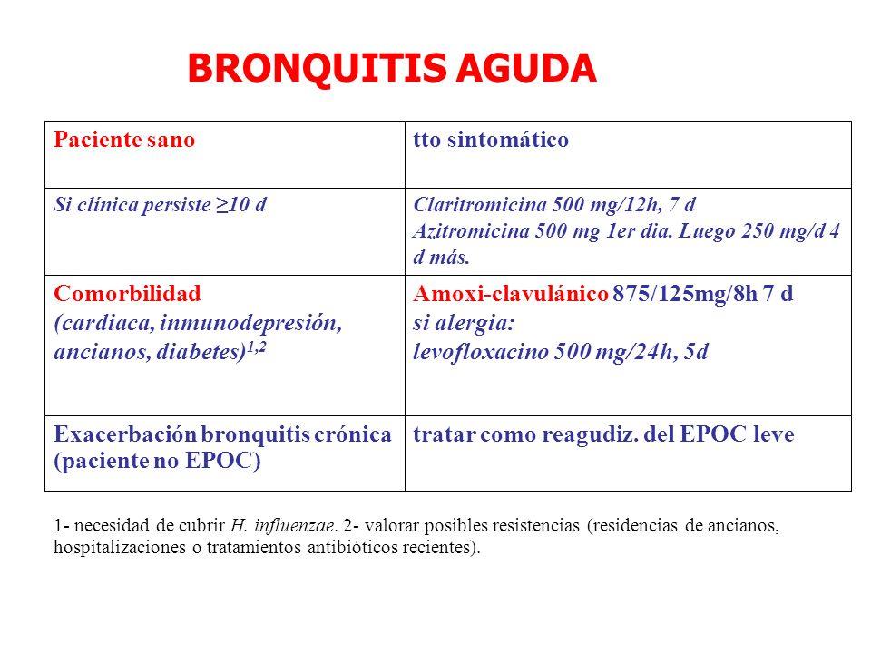 BRONQUITIS AGUDA tratar como reagudiz. del EPOC leveExacerbación bronquitis crónica (paciente no EPOC) Amoxi-clavulánico 875/125mg/8h 7 d si alergia:
