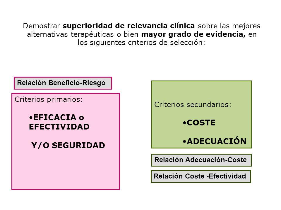 Criterios secundarios: COSTE ADECUACIÓN Criterios primarios: EFICACIA o EFECTIVIDAD Y/O SEGURIDAD Relación Beneficio-Riesgo Relación Adecuación-Coste