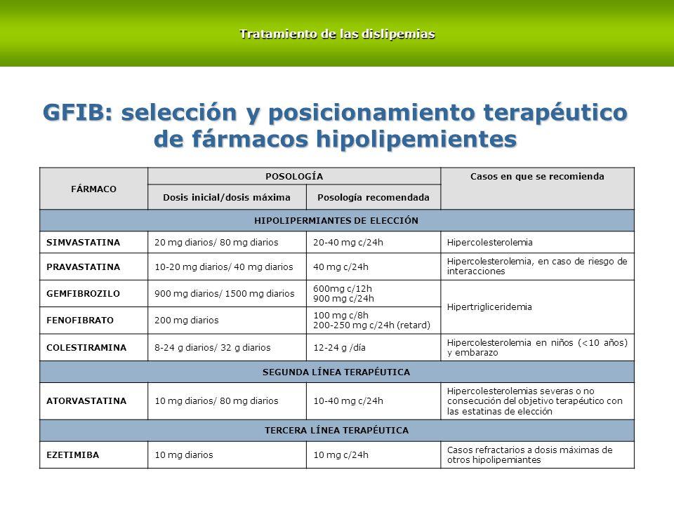 FÁRMACO POSOLOGÍA Casos en que se recomienda Dosis inicial/dosis máximaPosología recomendada HIPOLIPERMIANTES DE ELECCIÓN SIMVASTATINA20 mg diarios/ 8