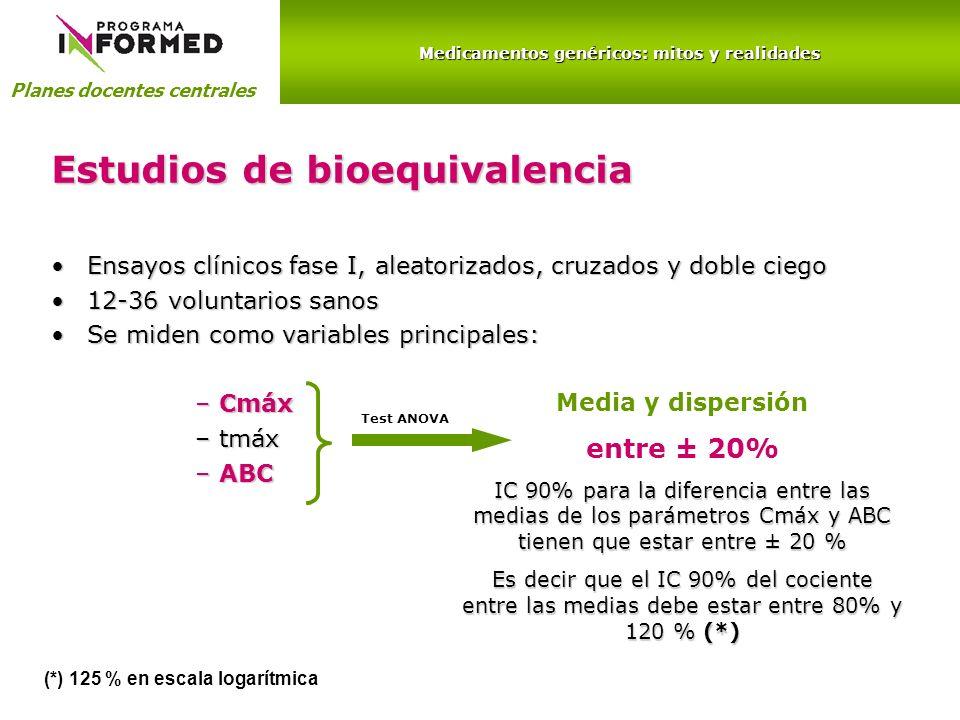 Medicamentos genéricos: mitos y realidades Planes docentes centrales Estudios de bioequivalencia Ensayos clínicos fase I, aleatorizados, cruzados y doble ciegoEnsayos clínicos fase I, aleatorizados, cruzados y doble ciego 12-36 voluntarios sanos12-36 voluntarios sanos Se miden como variables principales:Se miden como variables principales: –Cmáx –tmáx –ABC Test ANOVA Media y dispersión entre ± 20% IC 90% para la diferencia entre las medias de los parámetros Cmáx y ABC tienen que estar entre ± 20 % Es decir que el IC 90% del cociente entre las medias debe estar entre 80% y 120 % (*) (*) 125 % en escala logarítmica