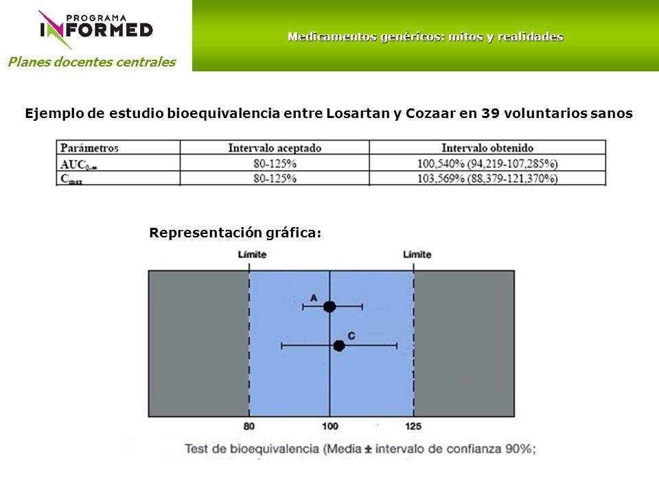 Medicamentos genéricos: mitos y realidades Planes docentes centrales Representación gráfica: Ejemplo de estudio bioequivalencia entre Losartan y Cozaa