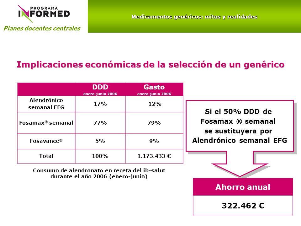 Medicamentos genéricos: mitos y realidades Planes docentes centrales DDD enero-junio 2006 Gasto enero-junio 2006 Alendrónico semanal EFG 17% 12% Fosam