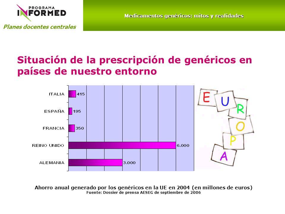 Medicamentos genéricos: mitos y realidades Planes docentes centrales Situación de la prescripción de genéricos en países de nuestro entorno Ahorro anual generado por los genéricos en la UE en 2004 (en millones de euros) Fuente: Dossier de prensa AESEG de septiembre de 2006