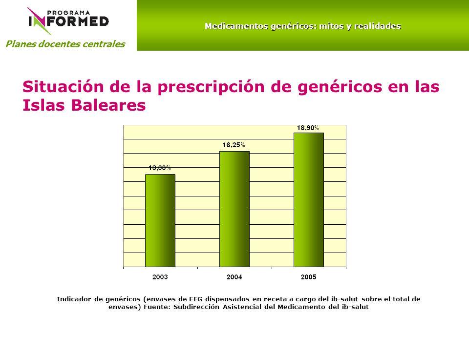Medicamentos genéricos: mitos y realidades Planes docentes centrales Situación de la prescripción de genéricos en las Islas Baleares Indicador de gené