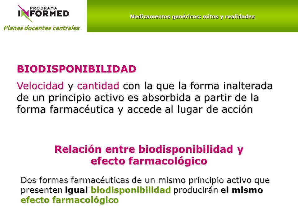 Medicamentos genéricos: mitos y realidades Planes docentes centrales Representación gráfica de la biodisponibilidad