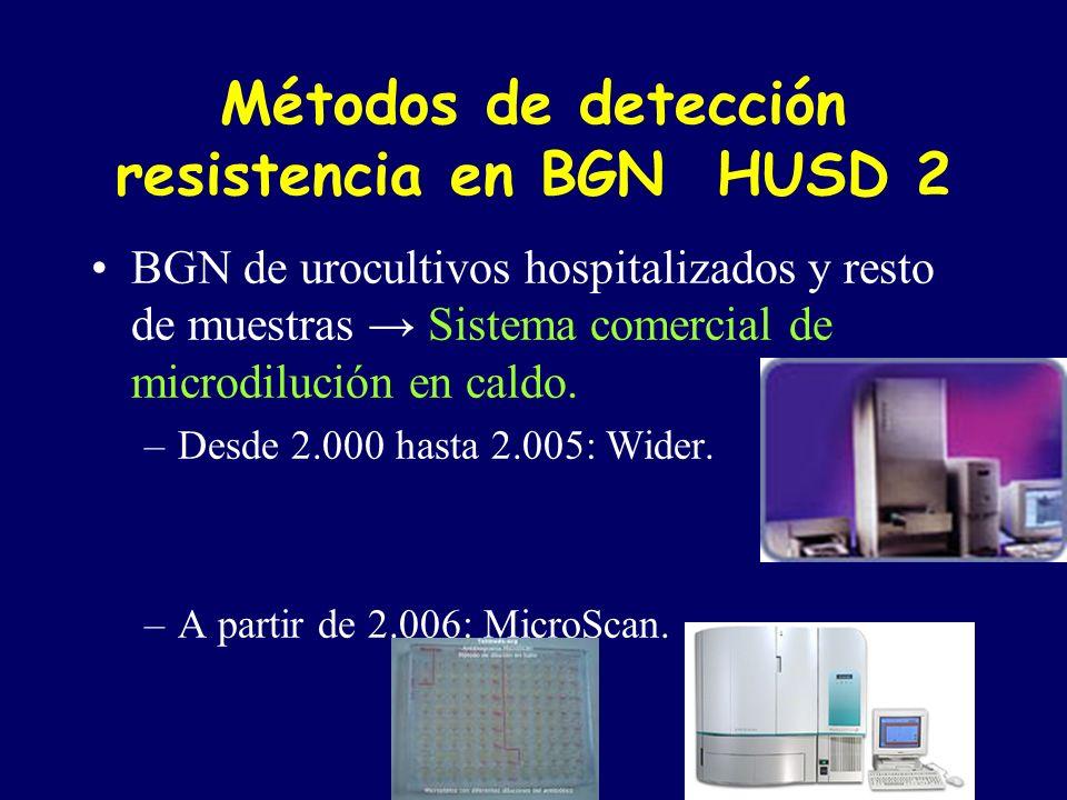 Escherichia coli HUSD Antibiótico% cepas sensiblesEARSSVIRA 2.0042.0052.006 Ampicilina37%40%35%37%- Amoxicilina- clavulánico 91% 79%-- Cefotaxima95%97%93% - Gentamicina92%90%89%92%- Amikacina99,8% 99,1%-- Ciprofloxacino69%64%73%74%73% Cotrimoxazol65%63% -- BLEE