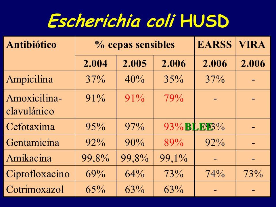Streptococcus pneumoniae (hospital y comunitarios) PENICILINA: recuperación de la sensibilidad ERITROMICINA: elevado % de cepas resistentes.