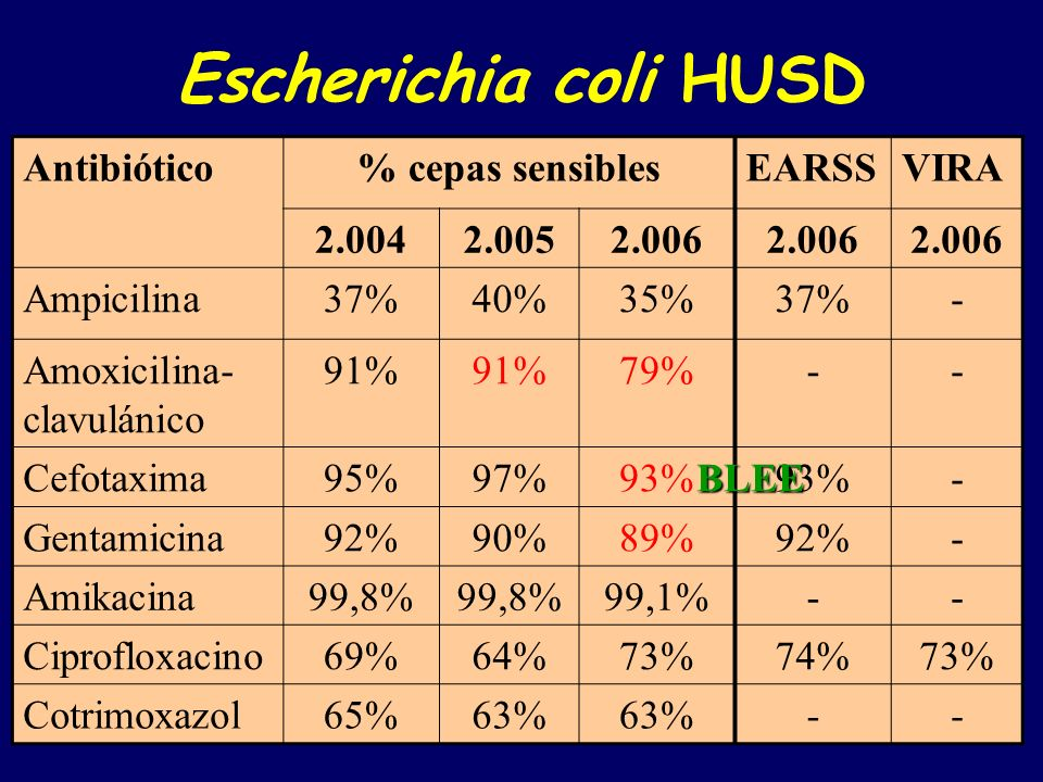 Pseudomonas aeruginosa HUSD Antibiótico% cepas sensiblesEARSSVIRA 2.0042.0052.006 Ceftazidima84%85%86% 87% Piperacilina- tazobactam 88%90% 94%92% Imipenem84%89%86%85%87% Meropenem90%94%91%94% Tobramicina97% 94%82%89% Ciprofloxacino85%83%85%78%75% Cotrimoxazol0% -- BUENA ACTIVIDAD ESTABLE RESISTENCIA INTRÍNSECA