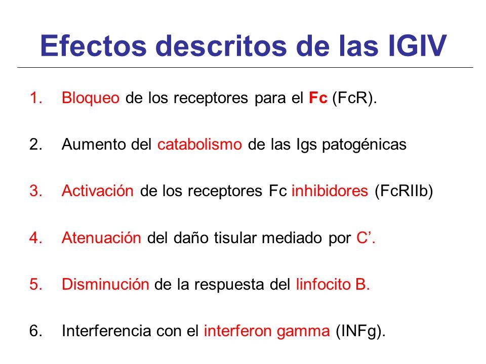 Efectos descritos de las IGIV 1.Bloqueo de los receptores para el Fc (FcR). 2.Aumento del catabolismo de las Igs patogénicas 3.Activación de los recep