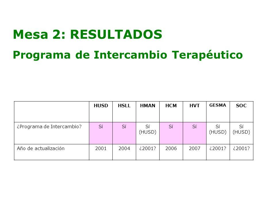 Mesa 2: RESULTADOS Programa de Intercambio Terapéutico HUSDHSLLHMANHCMHVT GESMA SOC ¿Programa de Intercambio?Sí (HUSD) Sí (HUSD) Sí (HUSD) Año de actu