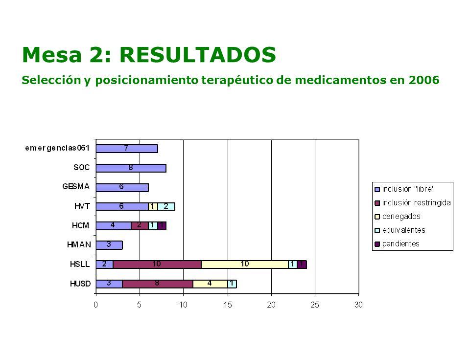 Mesa 2: RESULTADOS Selección y posicionamiento terapéutico de medicamentos en 2006