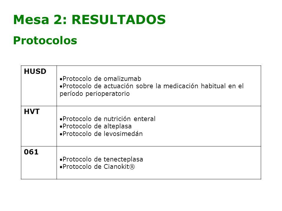 Mesa 2: RESULTADOS Protocolos HUSD Protocolo de omalizumab Protocolo de actuación sobre la medicación habitual en el período perioperatorio HVT Protoc