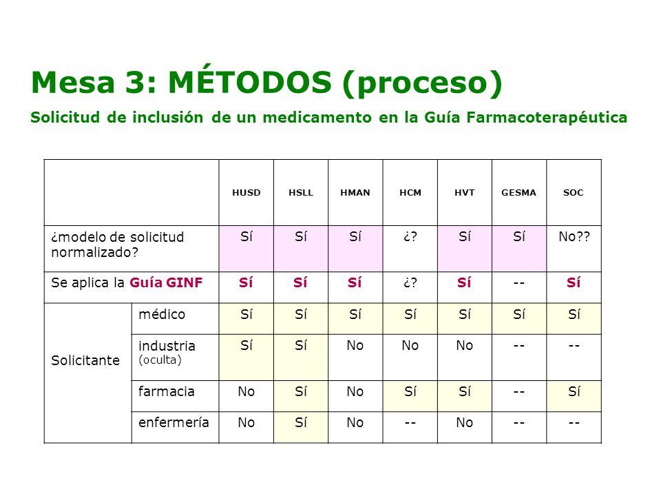 Mesa 3: MÉTODOS (proceso) Solicitud de inclusión de un medicamento en la Guía Farmacoterapéutica HUSDHSLLHMANHCMHVTGESMASOC ¿modelo de solicitud norma
