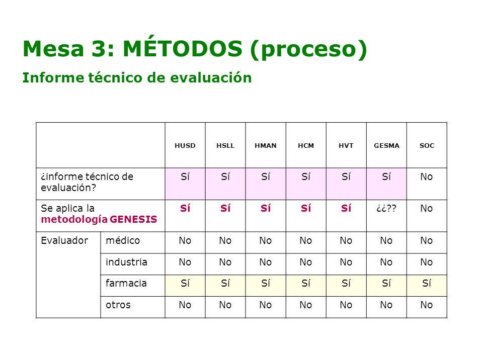 Mesa 3: MÉTODOS (proceso) Informe técnico de evaluación HUSDHSLLHMANHCMHVTGESMASOC ¿informe técnico de evaluación? Sí No Se aplica la metodología GENE