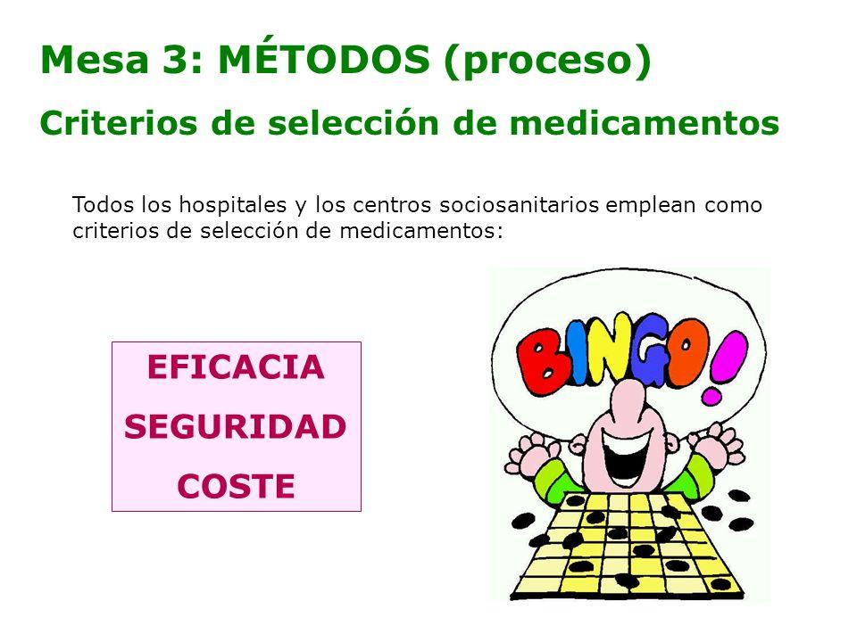 Mesa 3: MÉTODOS (proceso) Criterios de selección de medicamentos EFICACIA SEGURIDAD COSTE Todos los hospitales y los centros sociosanitarios emplean c