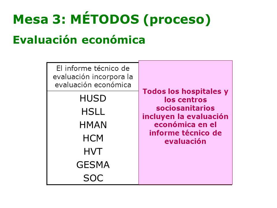 Mesa 3: MÉTODOS (proceso) Evaluación económica El informe técnico de evaluación incorpora la evaluación económica El informe técnico de evaluación NO