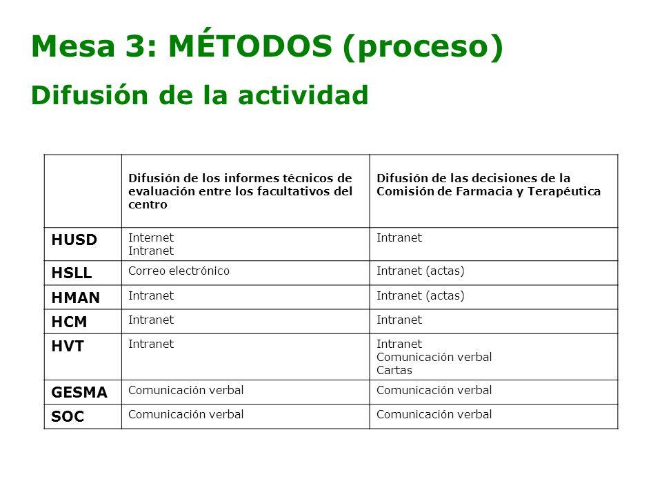 Mesa 3: MÉTODOS (proceso) Difusión de la actividad Difusión de los informes técnicos de evaluación entre los facultativos del centro Difusión de las d