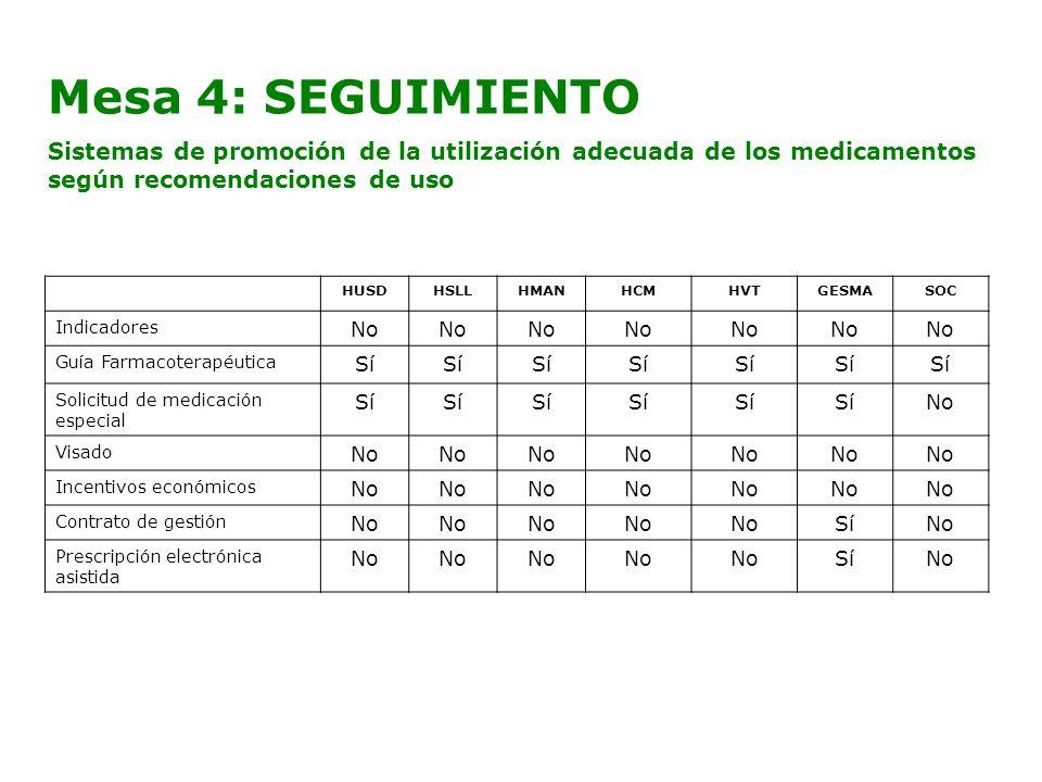 Mesa 4: SEGUIMIENTO Sistemas de promoción de la utilización adecuada de los medicamentos según recomendaciones de uso HUSDHSLLHMANHCMHVTGESMASOC Indic