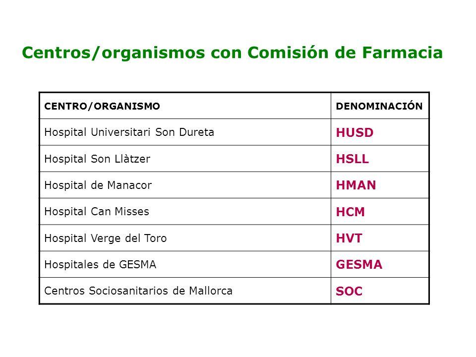 Centros/organismos con Comisión de Farmacia CENTRO/ORGANISMODENOMINACIÓN Hospital Universitari Son Dureta HUSD Hospital Son Llàtzer HSLL Hospital de M