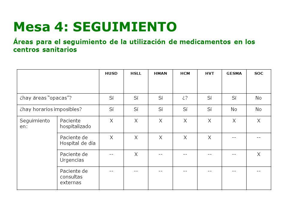 Mesa 4: SEGUIMIENTO Áreas para el seguimiento de la utilización de medicamentos en los centros sanitarios HUSDHSLLHMANHCMHVTGESMASOC ¿hay áreas opacas