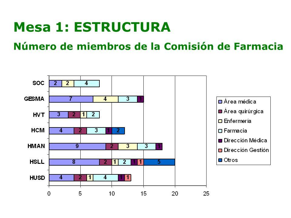 Mesa 1: ESTRUCTURA Número de miembros de la Comisión de Farmacia