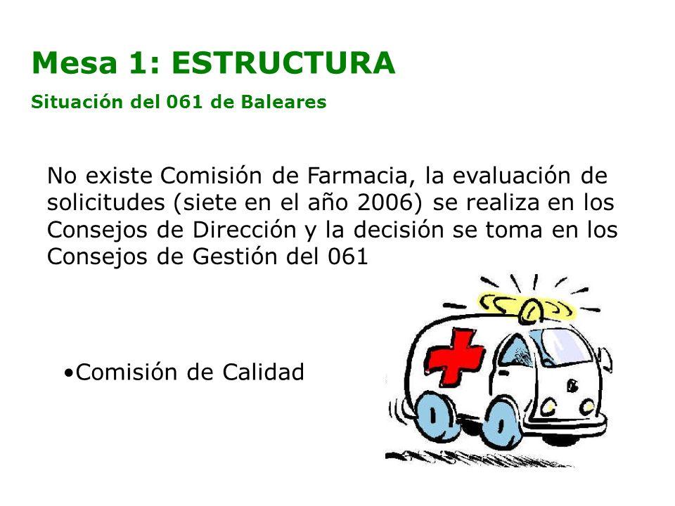 Mesa 1: ESTRUCTURA Situación del 061 de Baleares No existe Comisión de Farmacia, la evaluación de solicitudes (siete en el año 2006) se realiza en los