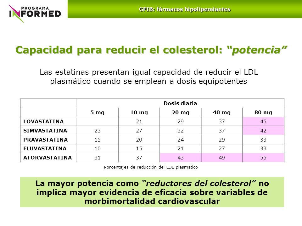 Las estatinas presentan igual capacidad de reducir el LDL plasmático cuando se emplean a dosis equipotentes Capacidad para reducir el colesterol: pote