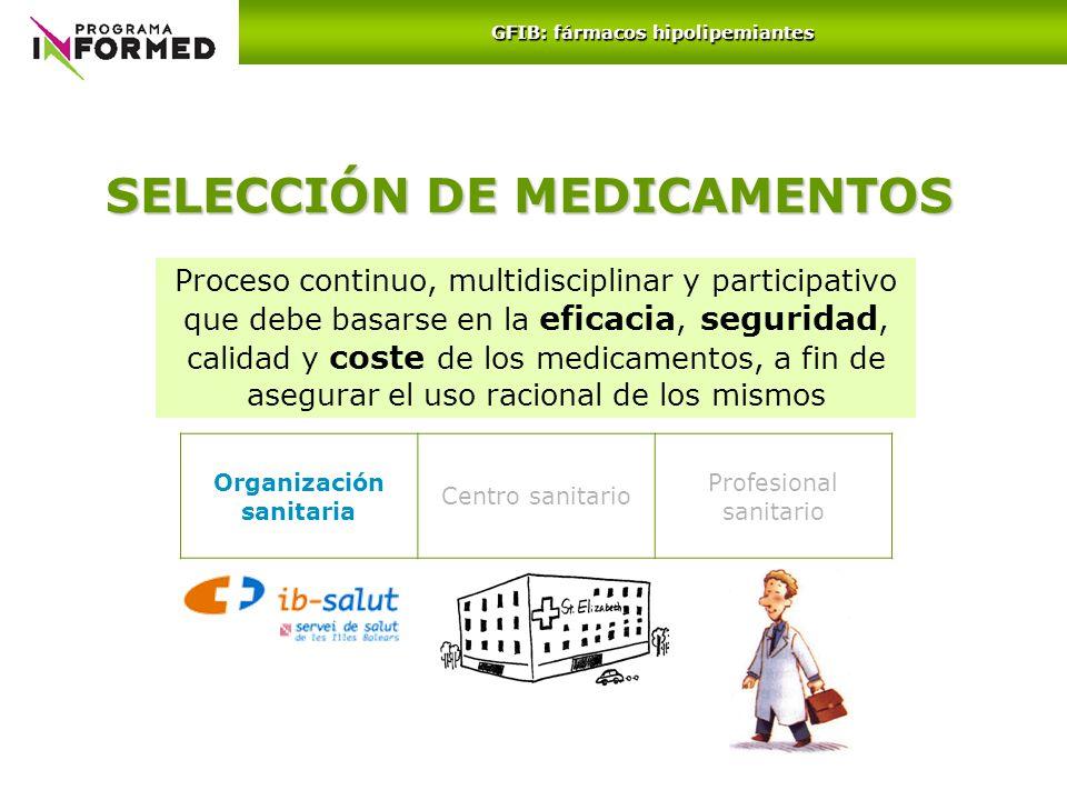 SELECCIÓN DE MEDICAMENTOS Organización sanitaria Centro sanitario Profesional sanitario Proceso continuo, multidisciplinar y participativo que debe ba