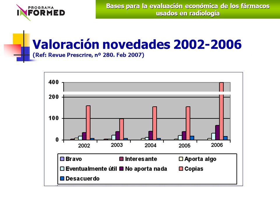 Valoración novedades 2002-2006 (Ref: Revue Prescrire, nº 280.
