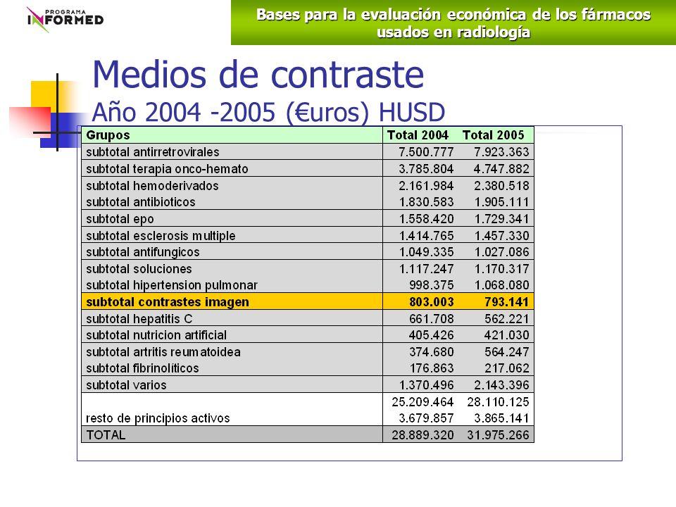 Medios de contraste Año 2004 -2005 (uros) HUSD 2,5% a 2,8% del total Hospital Bases para la evaluación económica de los fármacos usados en radiología
