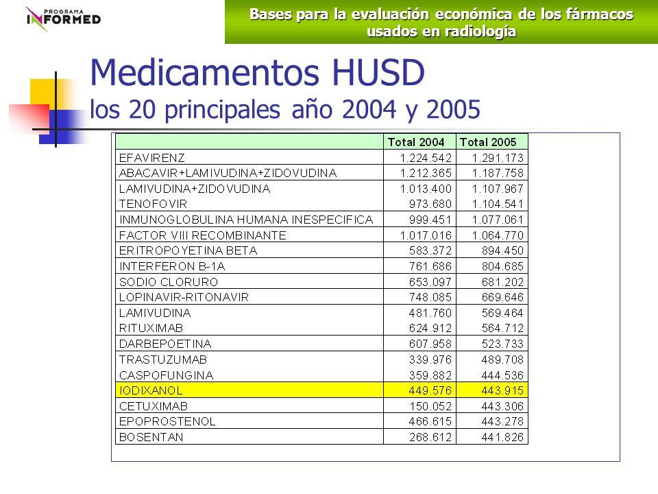 Medicamentos HUSD los 20 principales año 2004 y 2005 Bases para la evaluación económica de los fármacos usados en radiología