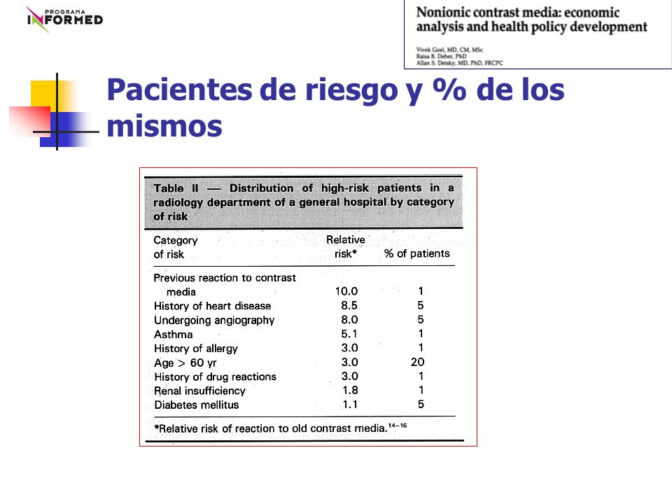 Pacientes de riesgo y % de los mismos