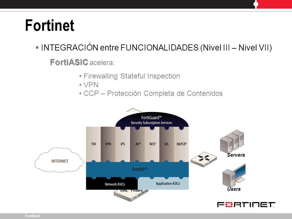 Fortinet VPN IPS Users Servers Firewall Antivirus Antispam URL Filters INTEGRACIÓN entre FUNCIONALIDADES (Nivel III – Nivel VII) FortiASIC FortiASIC a