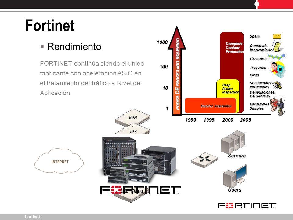 Fortinet VPN IPS Users Servers Firewall Antivirus Antispam URL Filters Rendimiento FORTINET continúa siendo el único fabricante con aceleración ASIC e