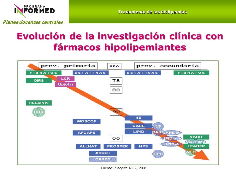Planes docentes centrales Tratamiento de las dislipemias Evolución de la investigación clínica con fármacos hipolipemiantes Fuente: Sacylite Nº 2, 200