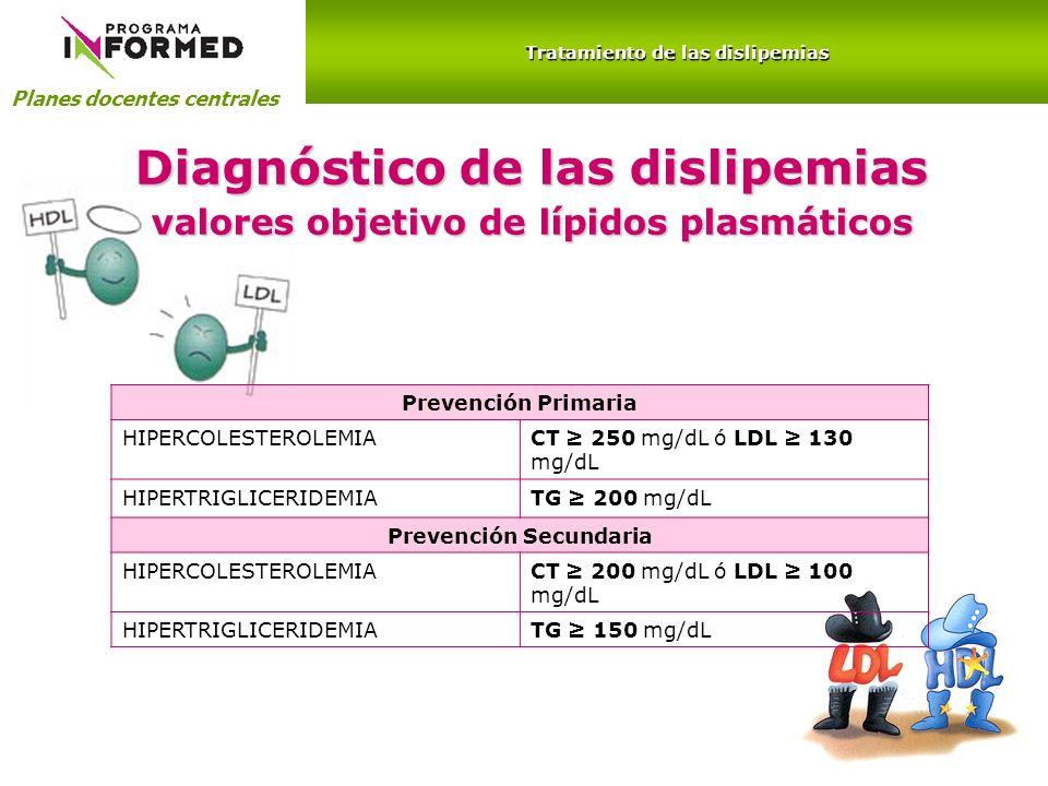 Planes docentes centrales Tratamiento de las dislipemias Prevención Primaria HIPERCOLESTEROLEMIACT 250 mg/dL ó LDL 130 mg/dL HIPERTRIGLICERIDEMIATG 20