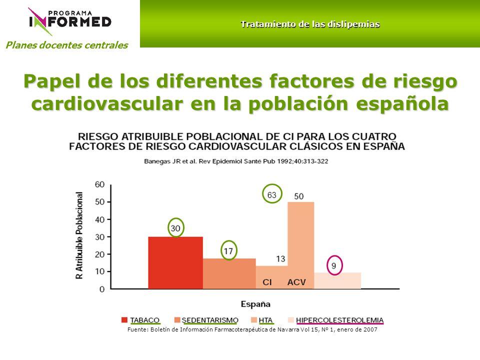Papel de los diferentes factores de riesgo cardiovascular en la población española Planes docentes centrales Tratamiento de las dislipemias Fuente: Bo