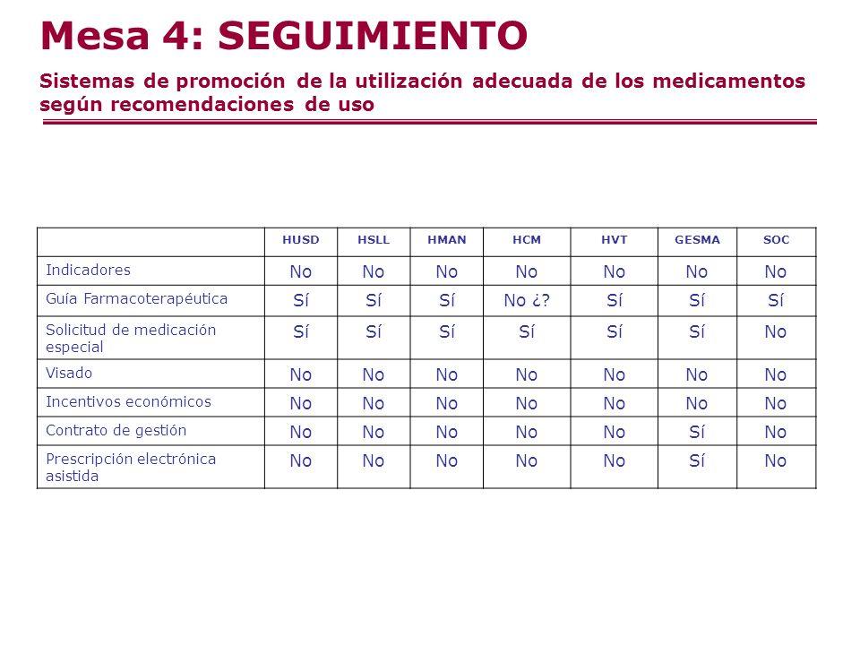 Mesa 4: SEGUIMIENTO Sistemas de promoción de la utilización adecuada de los medicamentos según recomendaciones de uso HUSDHSLLHMANHCMHVTGESMASOC Indicadores No Guía Farmacoterapéutica Sí No ¿ Sí Solicitud de medicación especial Sí No Visado No Incentivos económicos No Contrato de gestión No SíNo Prescripción electrónica asistida No SíNo