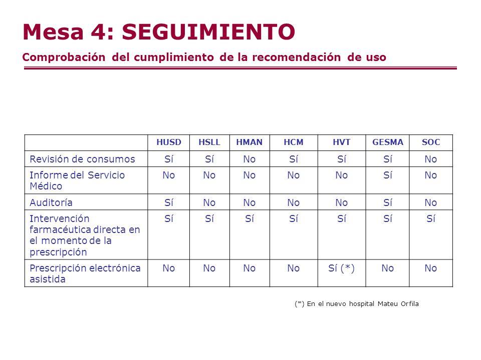 Mesa 4: SEGUIMIENTO Comprobación del cumplimiento de la recomendación de uso HUSDHSLLHMANHCMHVTGESMASOC Revisión de consumosSí NoSí No Informe del Servicio Médico No SíNo AuditoríaSíNo SíNo Intervención farmacéutica directa en el momento de la prescripción Sí Prescripción electrónica asistida No Sí (*)No (*) En el nuevo hospital Mateu Orfila