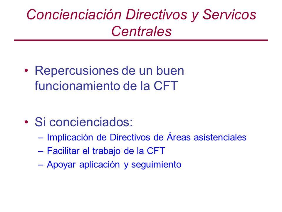 Concienciación y Educación de clínicos Criterios de evaluación objetiva de medicamentos Medicina basada en la evidencia Sanidad pública = recursos finitos (responsabilidad del que prescribe)