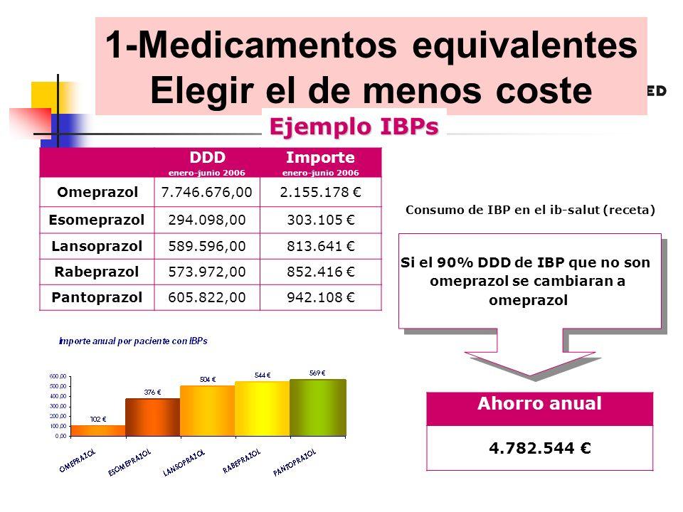 DDD enero-junio 2006 Importe enero-junio 2006 Omeprazol7.746.676,002.155.178 Esomeprazol 294.098,00303.105 Lansoprazol 589.596,00813.641 Rabeprazol 573.972,00852.416 Pantoprazol 605.822,00942.108 Si el 90% DDD de IBP que no son omeprazol se cambiaran a omeprazol Si el 90% DDD de IBP que no son omeprazol se cambiaran a omeprazol Ahorro anual 4.782.544 Consumo de IBP en el ib-salut (receta) 1-Medicamentos equivalentes Elegir el de menos coste Ejemplo IBPs