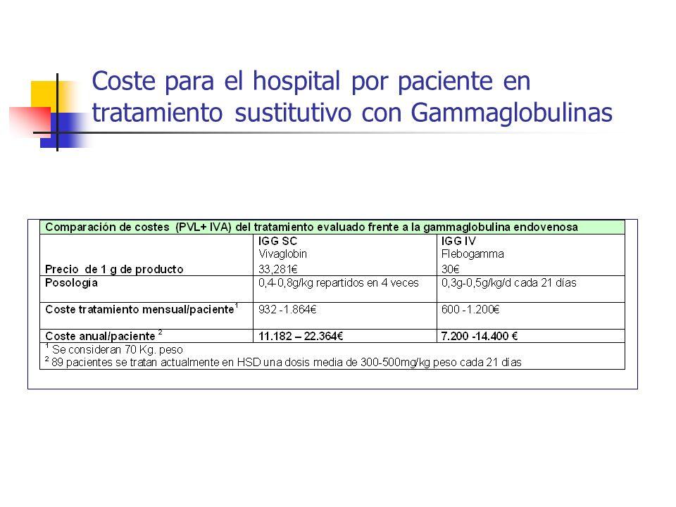 Coste para el hospital por paciente en tratamiento sustitutivo con Gammaglobulinas