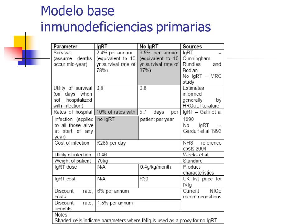 Modelo base inmunodeficiencias primarias