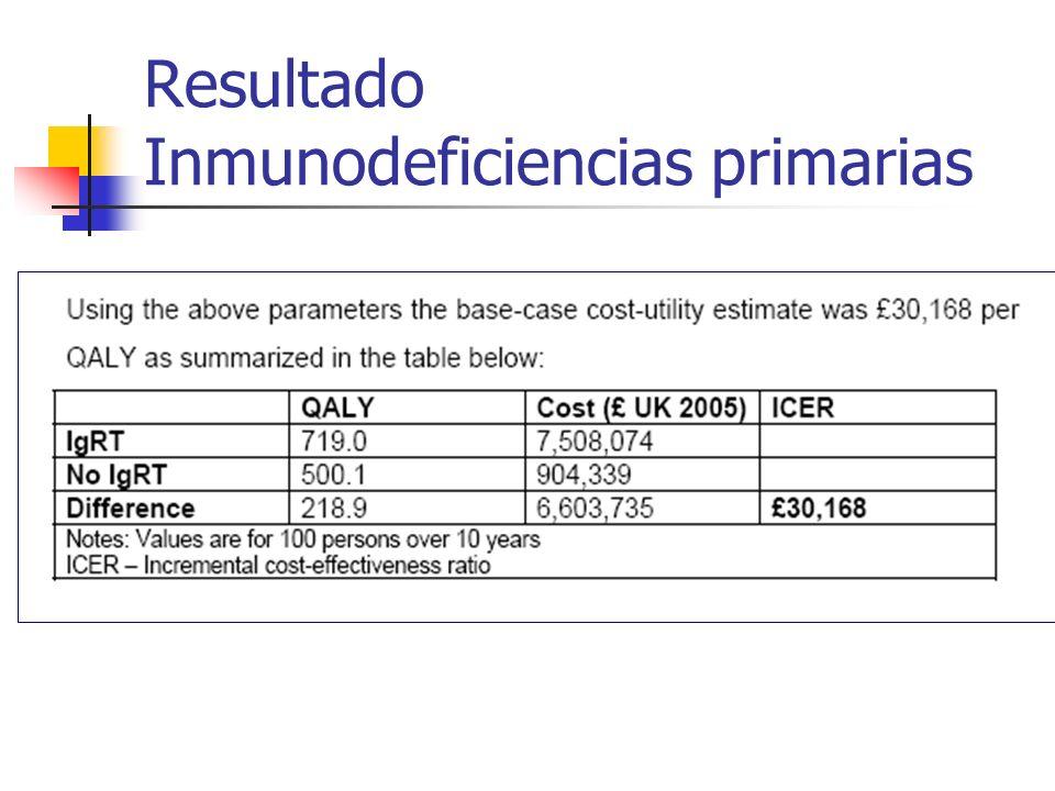 Resultado Inmunodeficiencias primarias