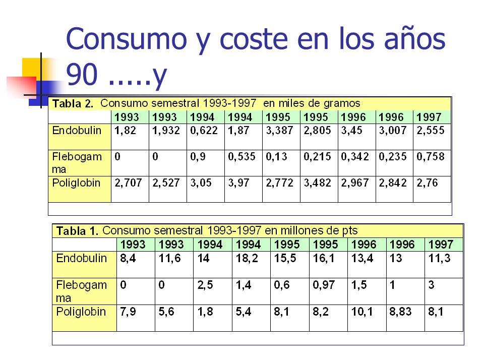 Consumo y coste en los años 90.....y
