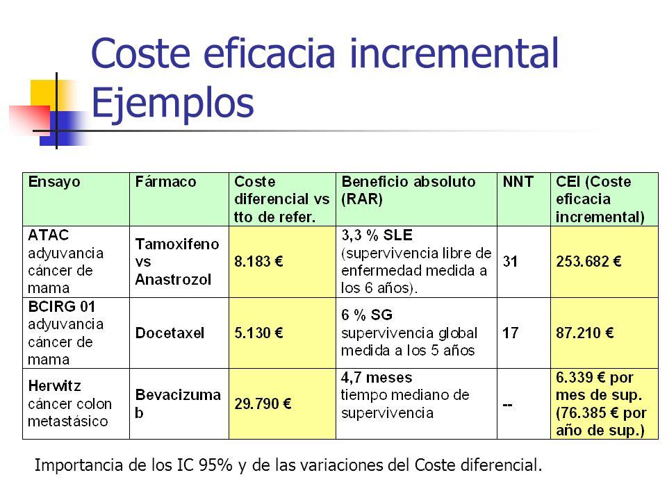 Coste eficacia incremental Ejemplos Importancia de los IC 95% y de las variaciones del Coste diferencial.
