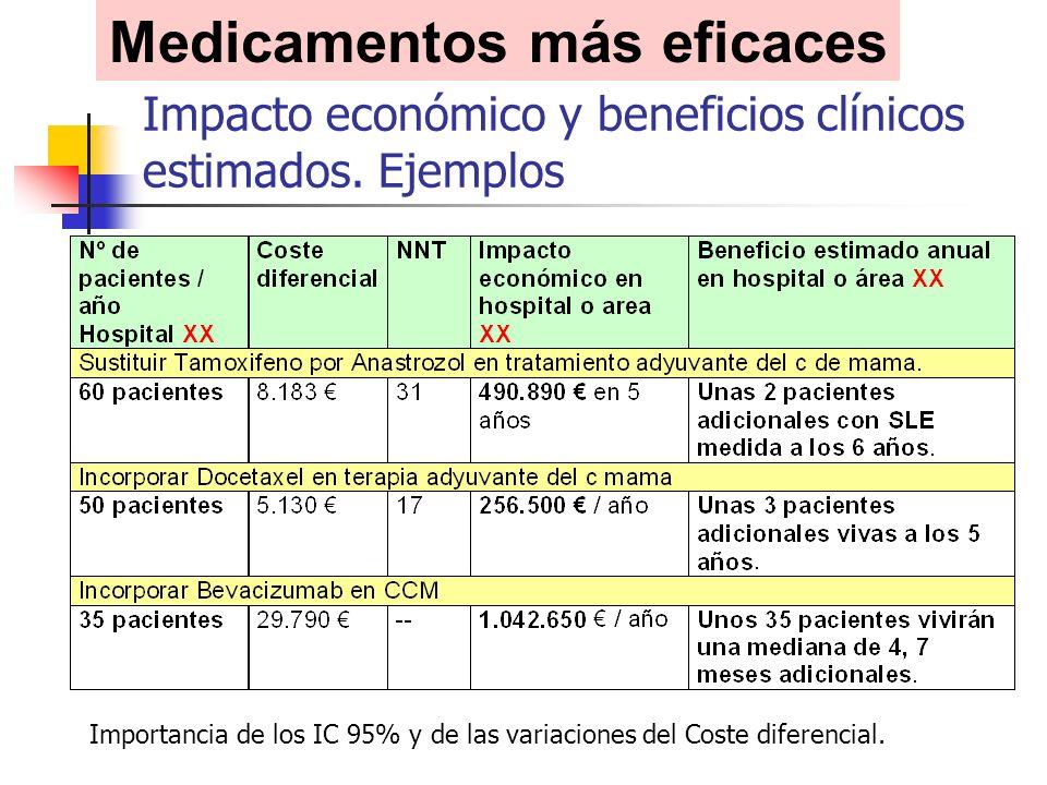 Impacto económico y beneficios clínicos estimados.