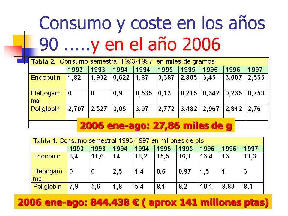 Consumo y coste en los años 90.....y en el año 2006 2006 ene-ago: 27,86 miles de g 2006 ene-ago: 844.438 ( aprox 141 millones ptas)
